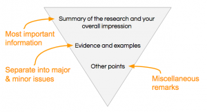 Graphic of upside down pyramid representing a peer review outline