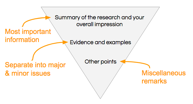 How To Write A Peer Review  Plos Reviewer Center Graphic Of Upside Down Pyramid Representing A Peer Review Outline
